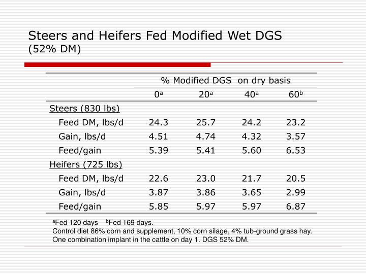 Steers and Heifers Fed Modified Wet DGS