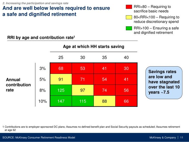 2. Increasing the participation and savings rate