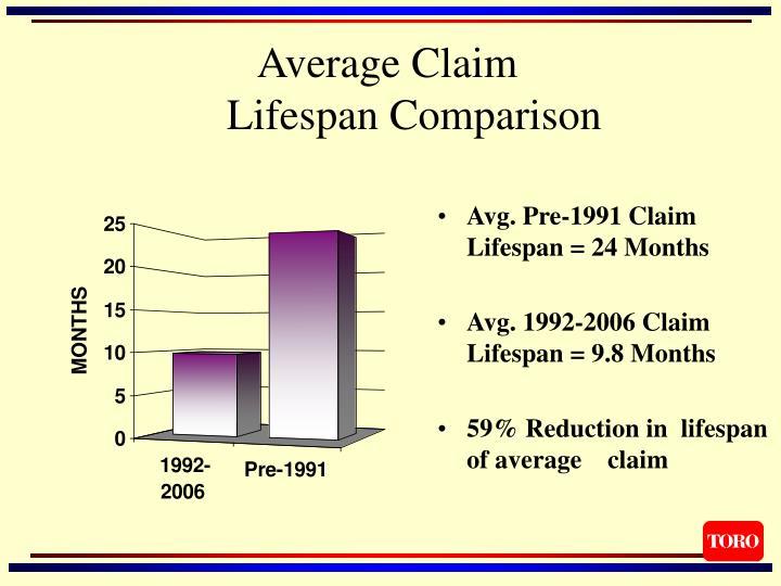 Average Claim