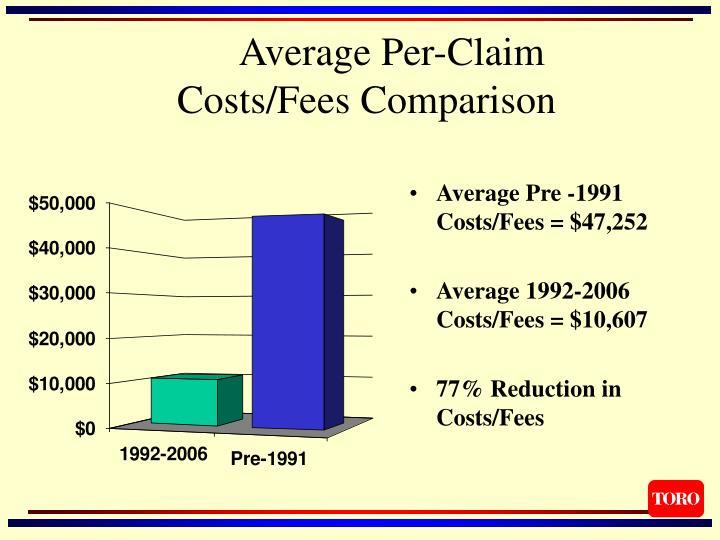 Average Per-Claim Costs/Fees Comparison