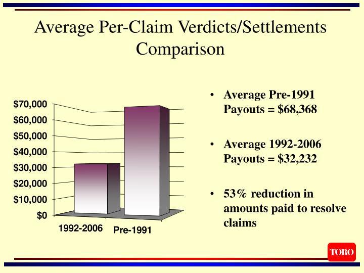 Average Per-Claim Verdicts/Settlements Comparison