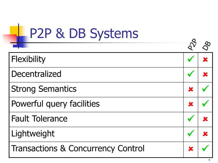 P2P & DB Systems