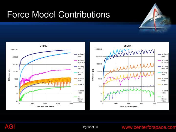 Force Model Contributions