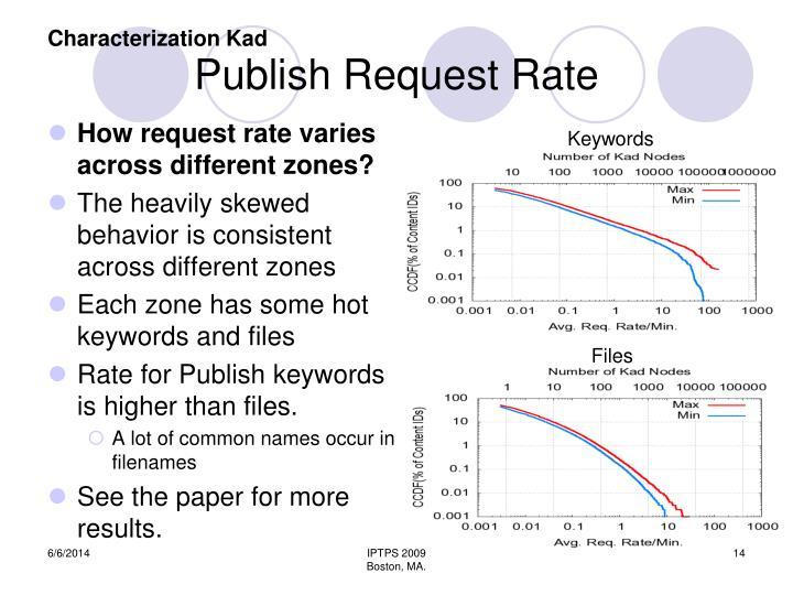 Publish Request Rate