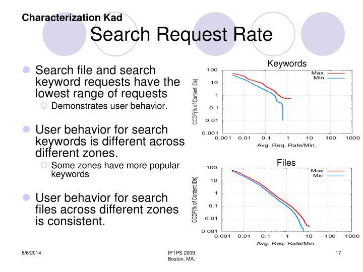 Search Request Rate