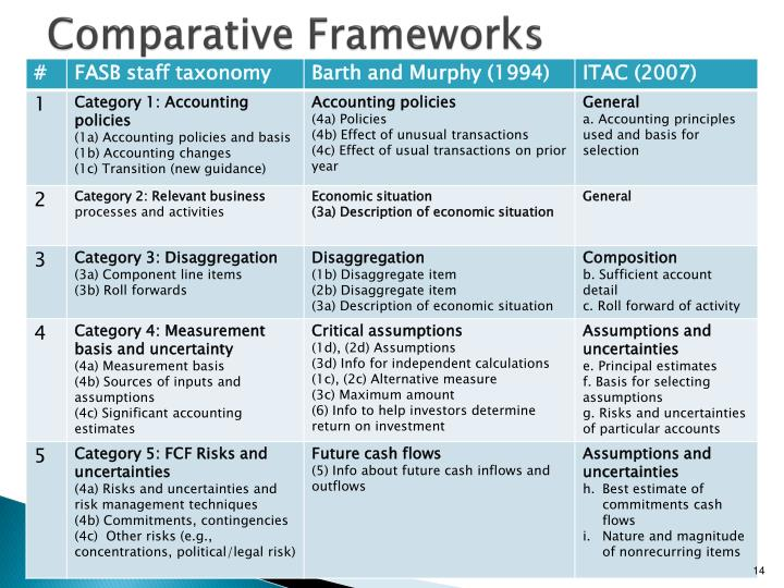 Comparative Frameworks