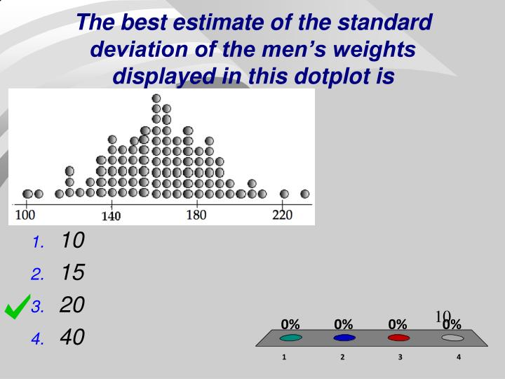 The best estimate of the standard deviation of the men's weights displayed in this dotplot is