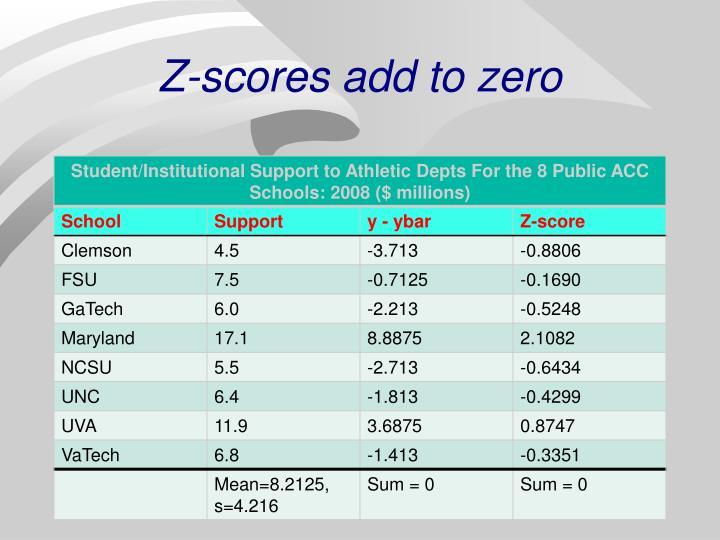 Z-scores add to zero