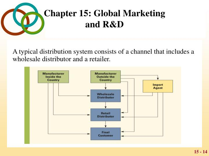 A typical distribution system consists of a channel that includes a wholesale distributor and a retailer.