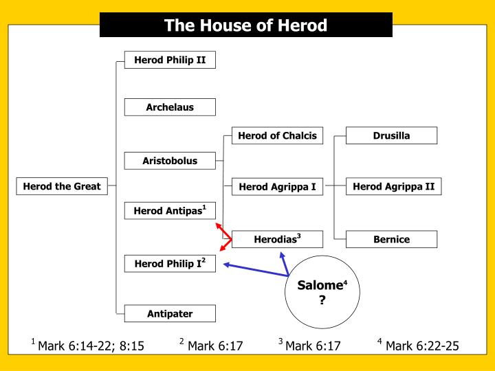 The House of Herod