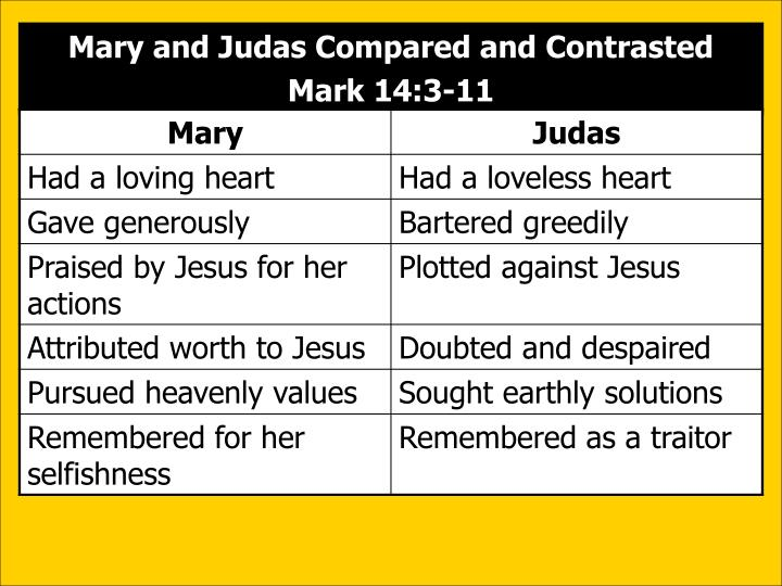 Mary and Judas Compared and Contrasted