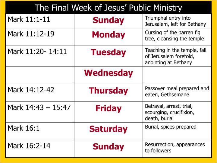 The Final Week of Jesus' Public Ministry