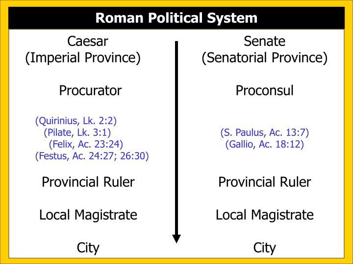 Roman Political System