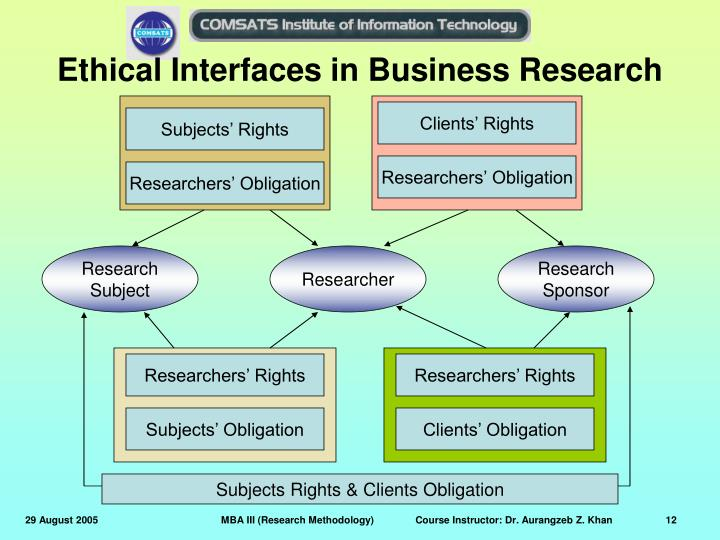 Ethical Interfaces in Business Research