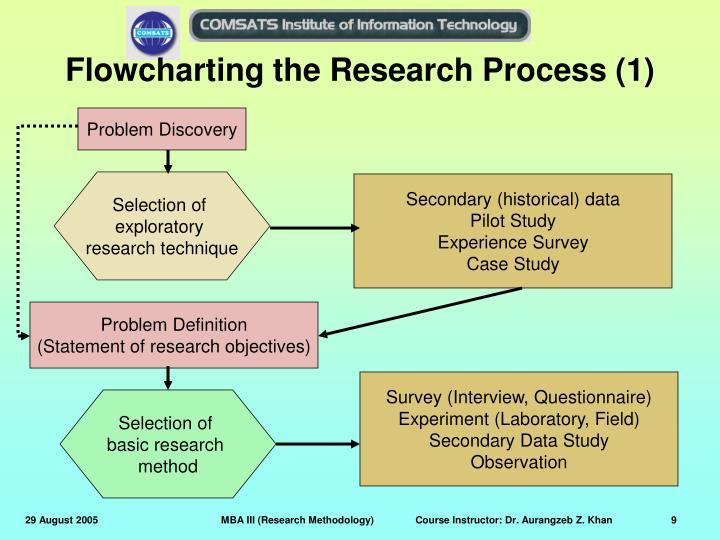 Flowcharting the Research Process (1)