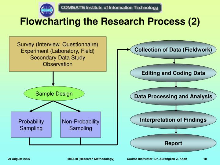 Flowcharting the Research Process (2)