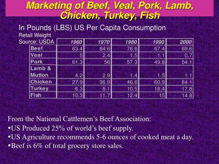 Marketing of Beef, Veal, Pork, Lamb, Chicken, Turkey, Fish