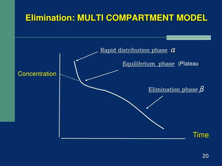 Elimination: MULTI COMPARTMENT MODEL