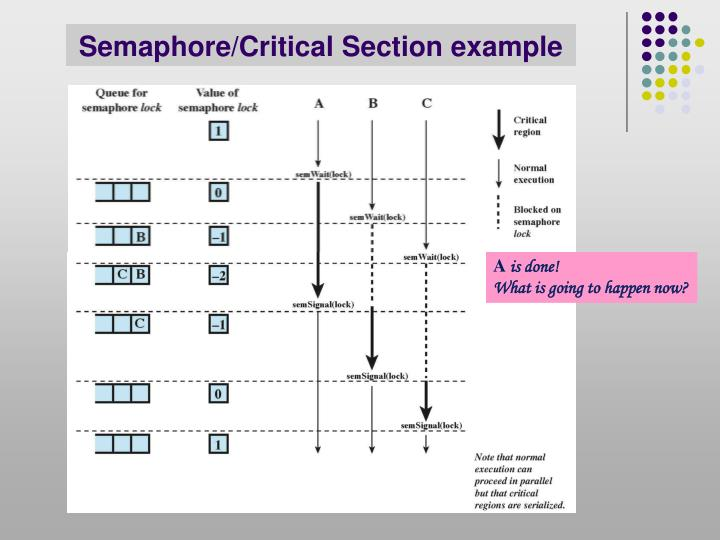 Semaphore/Critical Section example