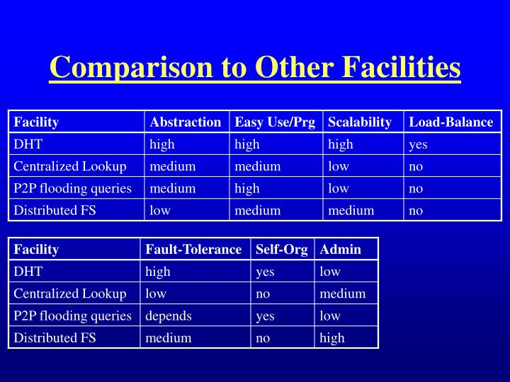 Comparison to Other Facilities
