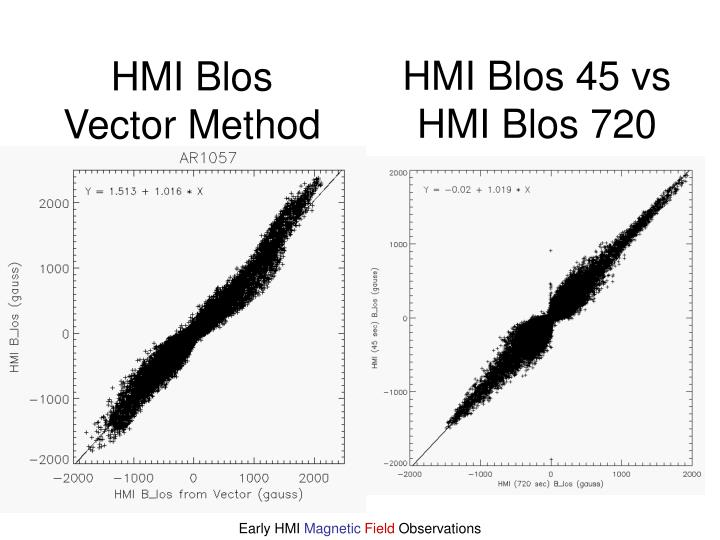HMI Blos Vector Method