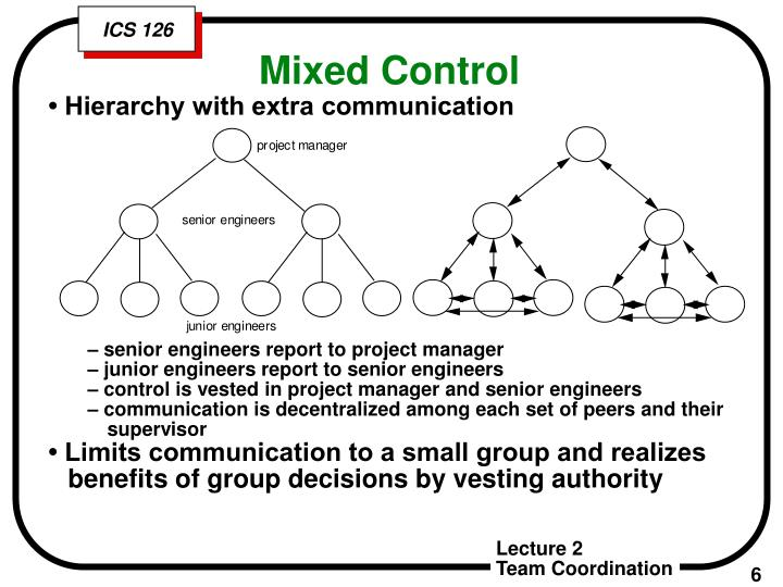 • Hierarchy with extra communication