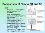 comparison of film to cr and dr1