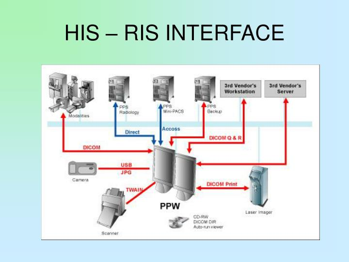 HIS – RIS INTERFACE