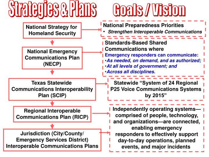 Strategies & Plans