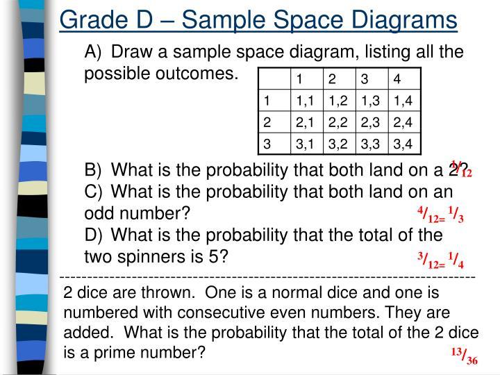 Grade D – Sample Space Diagrams