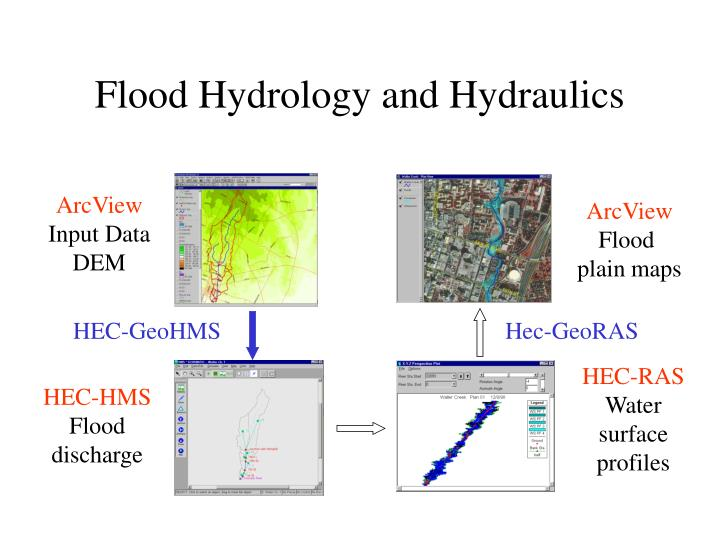 Flood Hydrology and Hydraulics