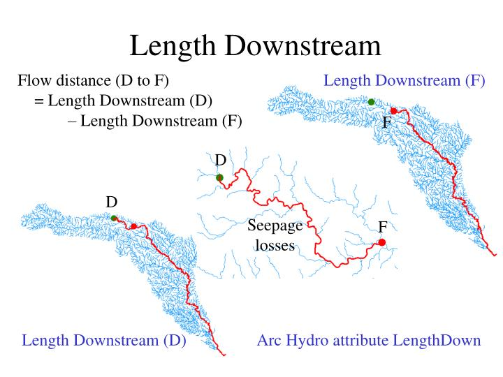 Length Downstream
