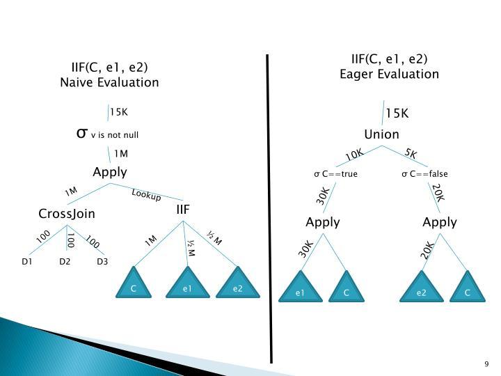 IIF(C, e1, e2)