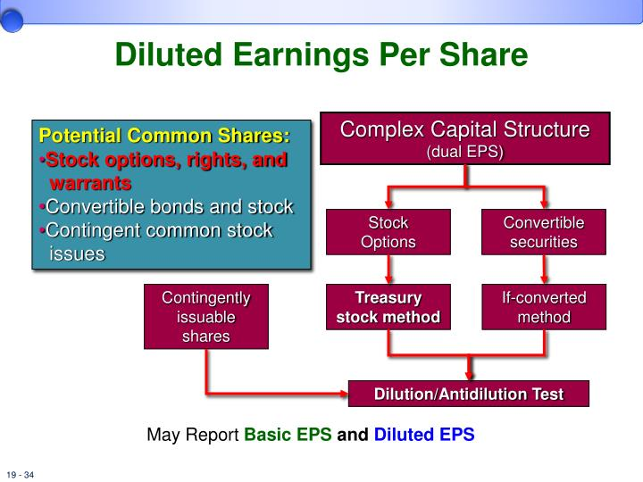 Employee stock options eps dilution