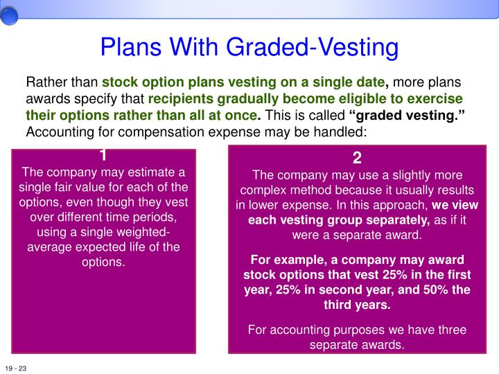 Vesting date of stock options