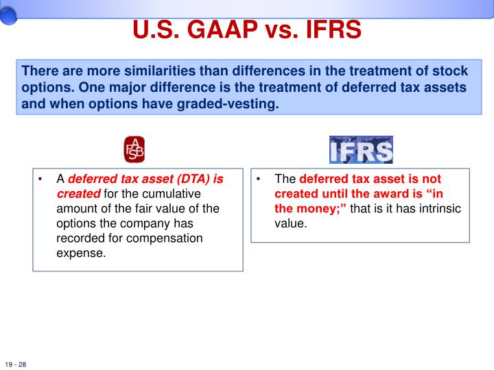 Stock options intrinsic value vs. fair value