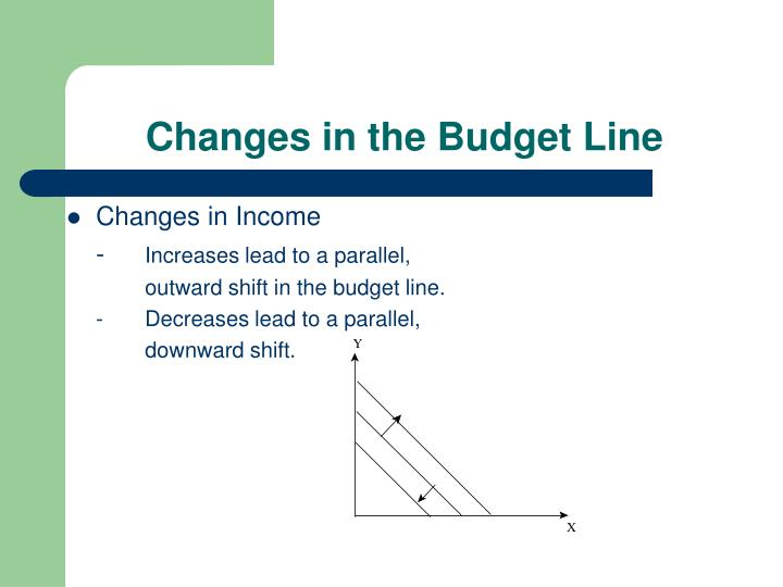 Changes in the Budget Line