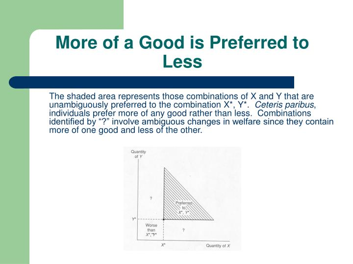 More of a Good is Preferred to Less