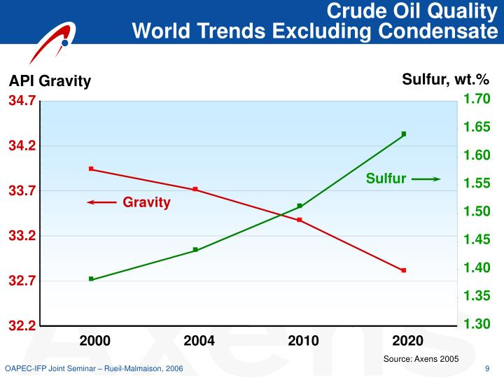 Crude Oil Quality