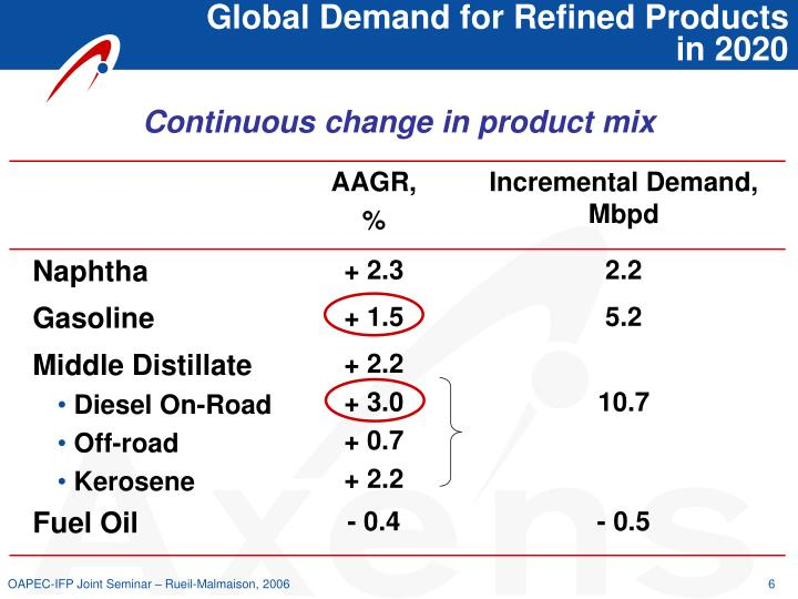 Global Demand for Refined Products
