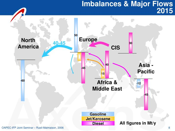 Imbalances & Major Flows