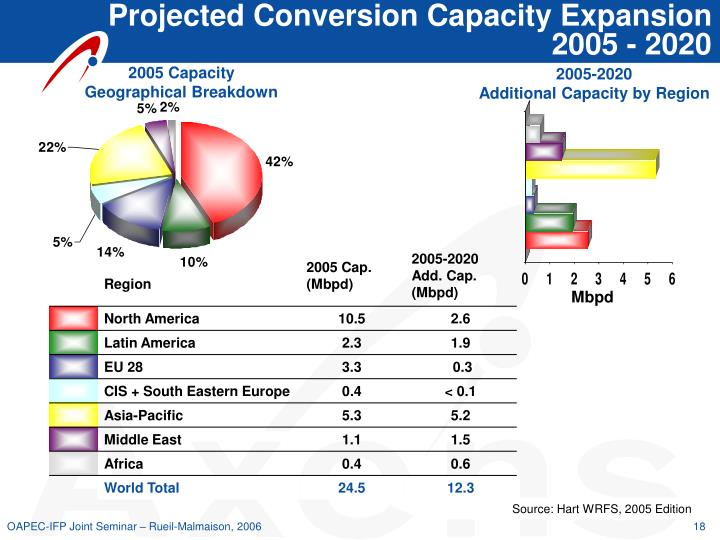 Projected Conversion Capacity Expansion 2005 - 2020