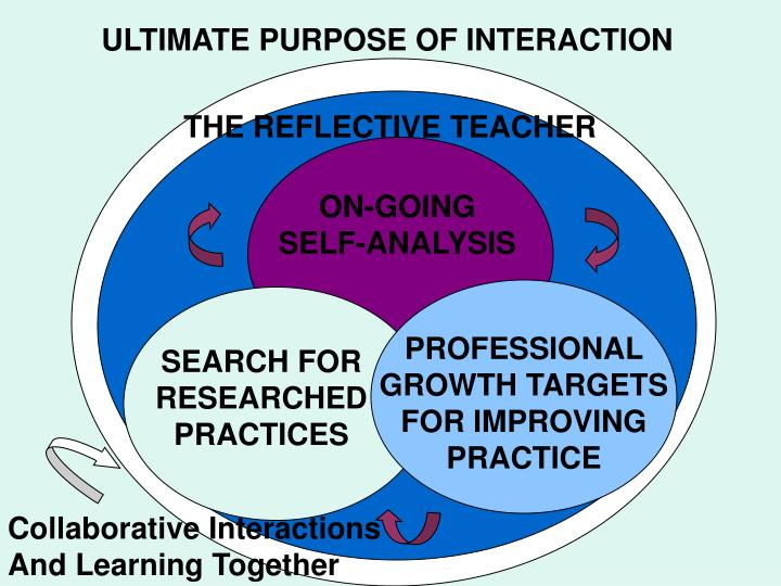 ULTIMATE PURPOSE OF INTERACTION