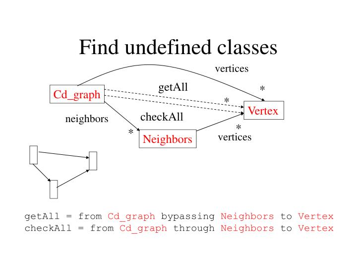 Find undefined classes