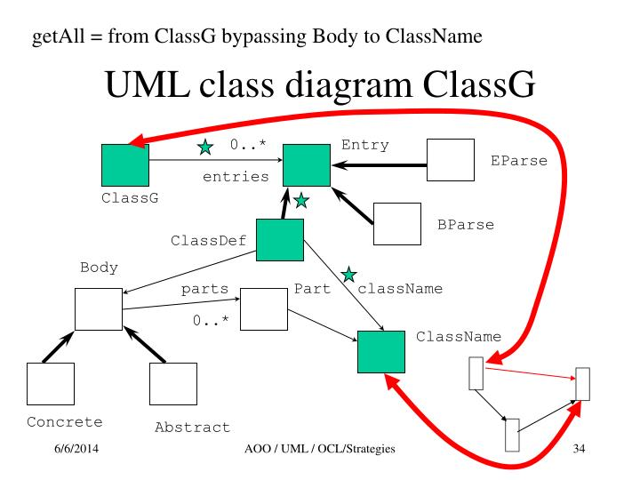 getAll = from ClassG bypassing Body to ClassName