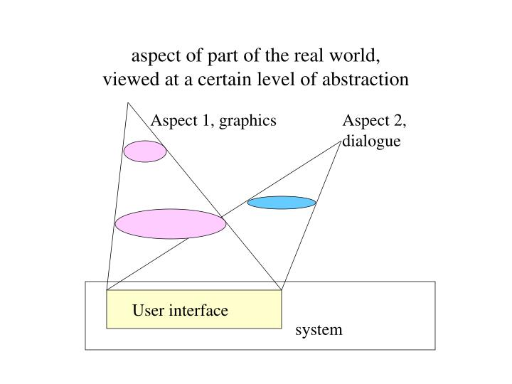 aspect of part of the real world,
