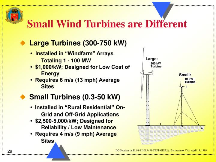 Small Wind Turbines are Different