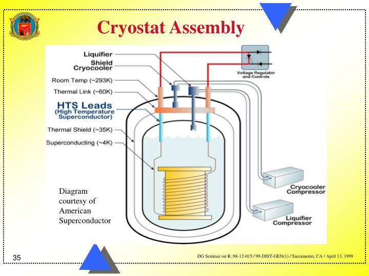 Cryostat Assembly