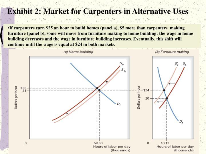 Exhibit 2: Market for Carpenters in Alternative Uses