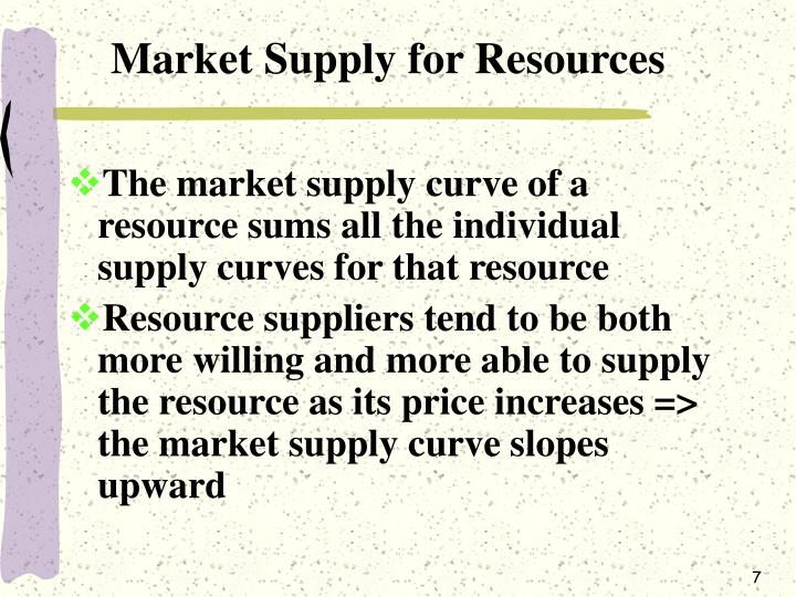 Market Supply for Resources